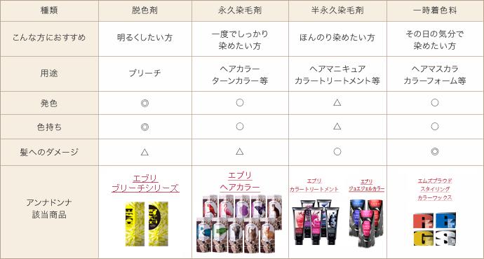 カラーリング剤の種類
